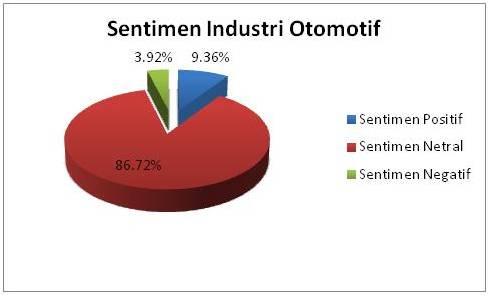 Sentimen Industri Otomotif