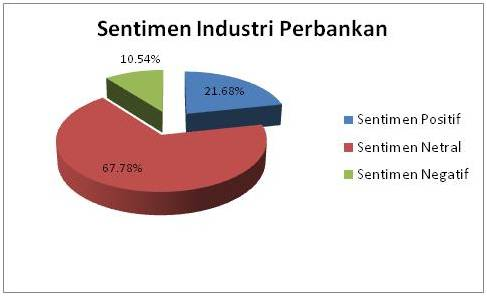 Sentimen Industri Perbankan