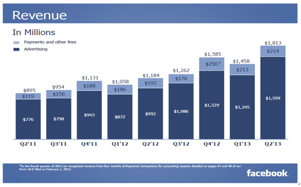 Revenue Facebook Q2 2013