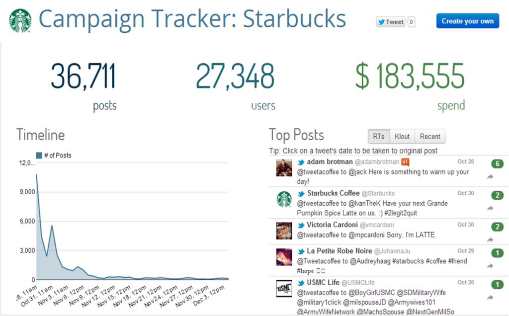 Campaign Tracker Starbucks Tweet A Coffee