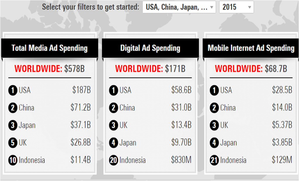 Total Media Adspend 2015