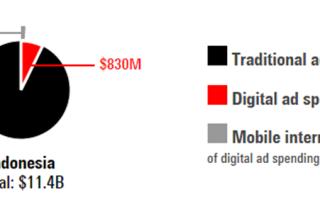 Traditional Vs Digital Adspend 2015
