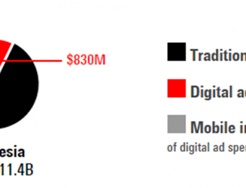 Advertising Spending Indonesia – Traditional Versus Digital