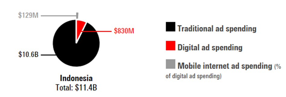 Traditional Vs Digital Adspend 2015