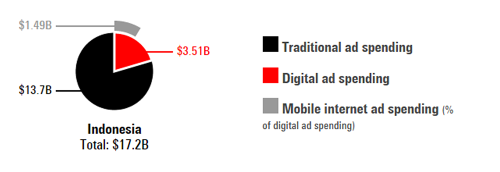 Traditional Vs Digital Adspend 2018