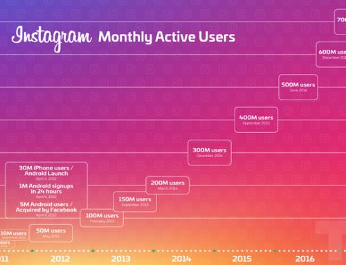 Bagaimana Brand Dapat Menggunakan Instagram Stories